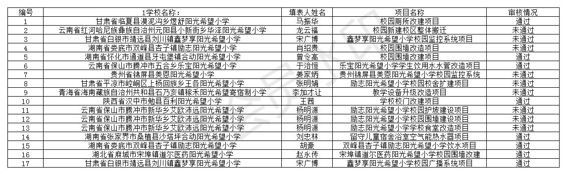 2018下半年励志阳光助学基金阳光校园项目申报.png